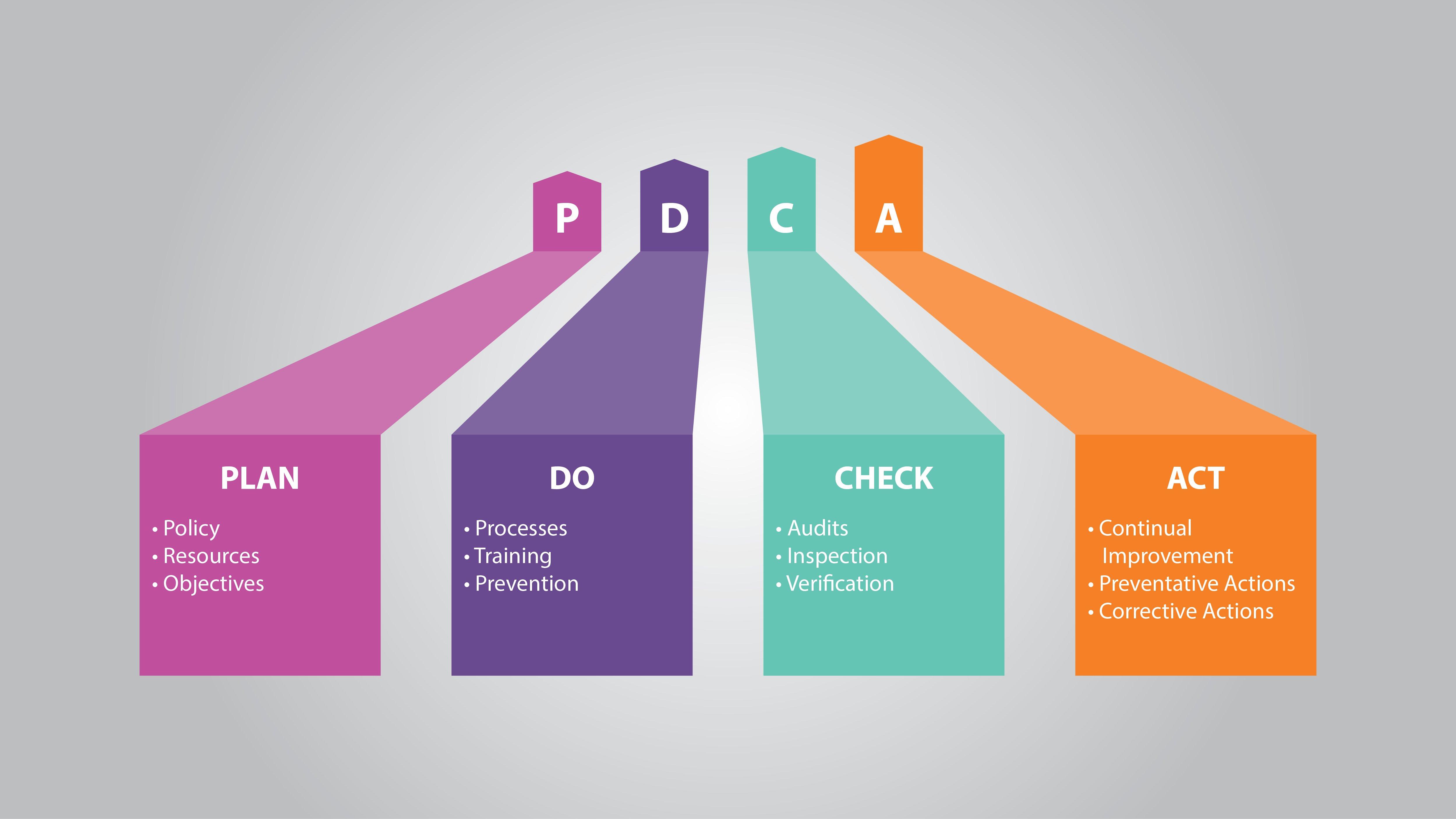 PDCA Process - Plan-Do-Check-Act