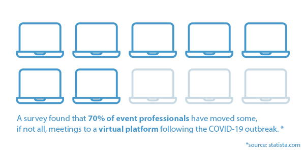 70% of event professionals have moved to virtual meetings following COVID-19