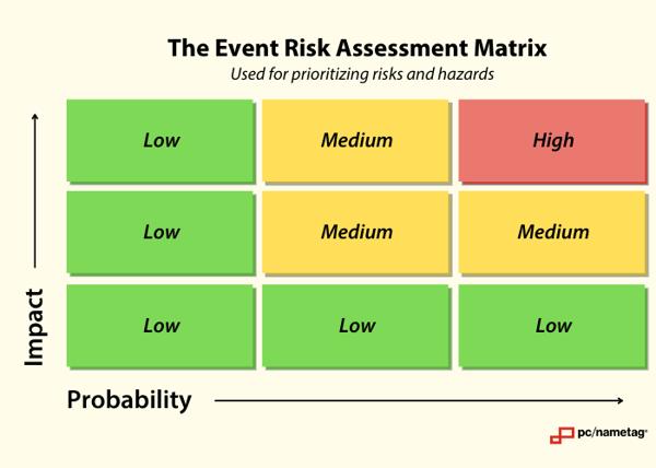 Event Risk Assessment Matrix V2
