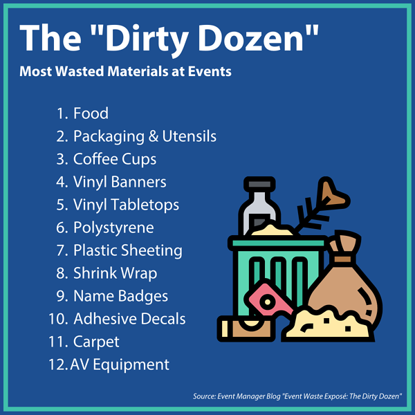 Infographic - the top 12 most wasted materials in the events industry